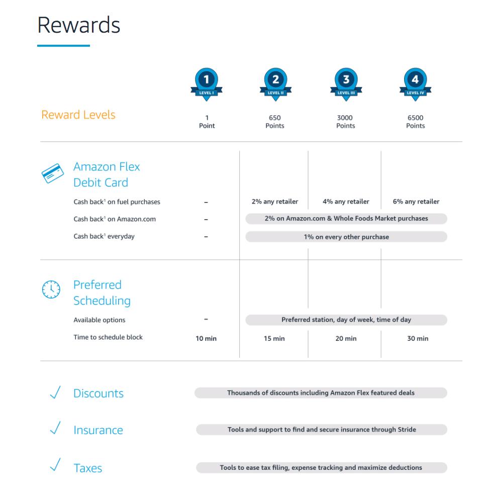 Tabela de pontuação do Amazon Flex Rewards